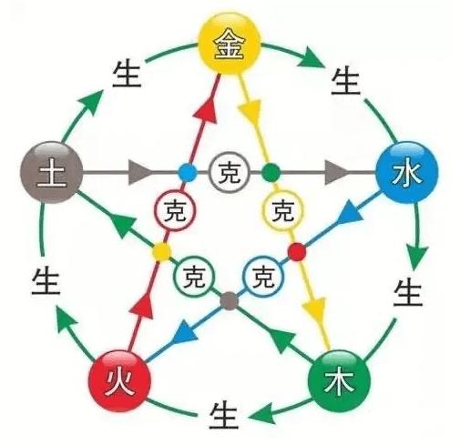 15命理调整应以什么为中心,如何正确运用补泄化  第2张
